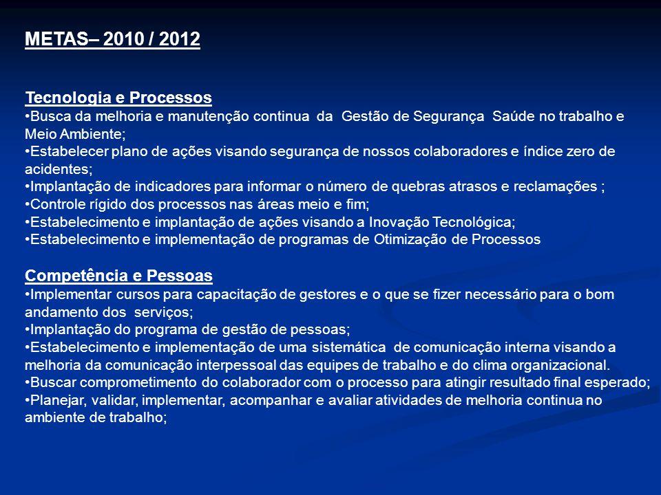METAS– 2010 / 2012 Tecnologia e Processos Competência e Pessoas