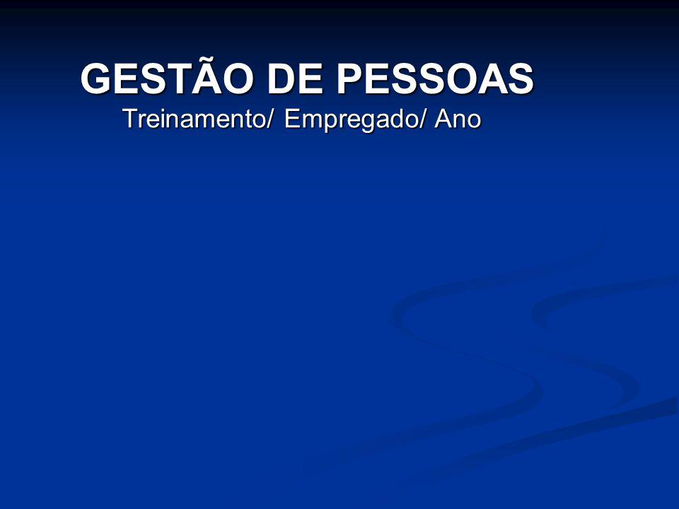 GESTÃO DE PESSOAS Treinamento/ Empregado/ Ano