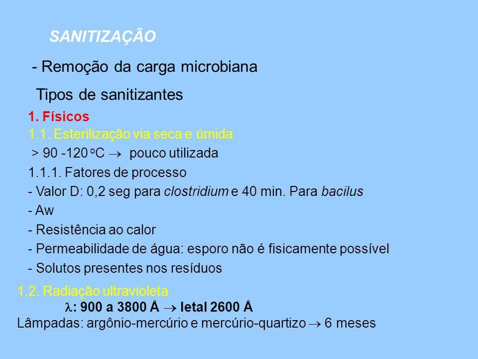 - Remoção da carga microbiana