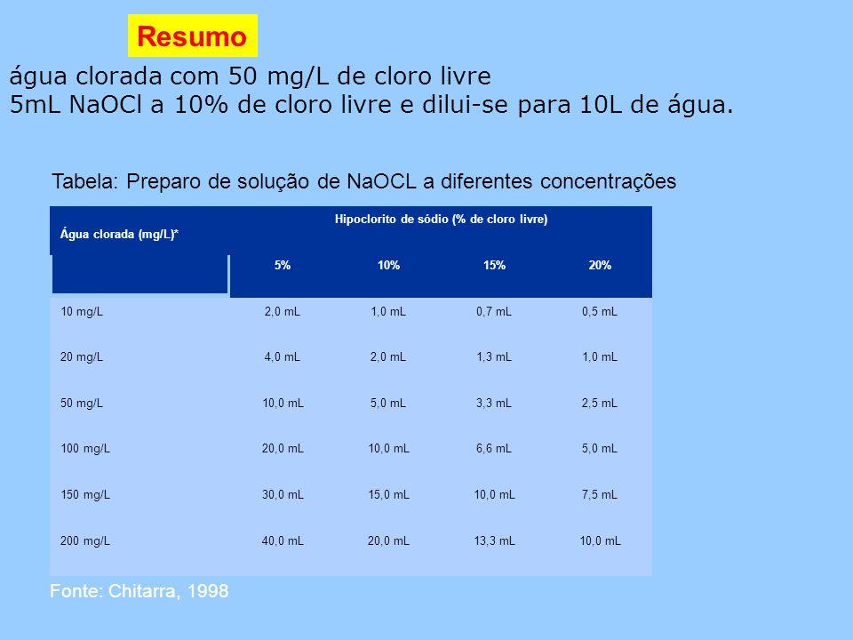 Hipoclorito de sódio (% de cloro livre)
