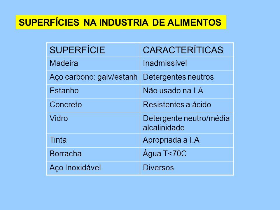 SUPERFÍCIES NA INDUSTRIA DE ALIMENTOS SUPERFÍCIE CARACTERÍTICAS