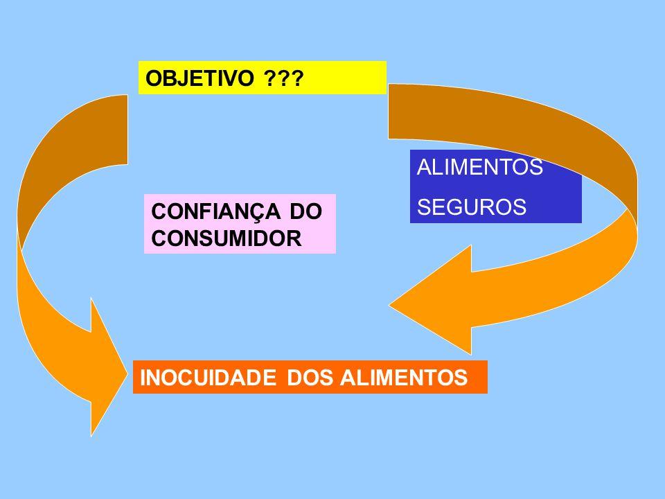 OBJETIVO ALIMENTOS SEGUROS CONFIANÇA DO CONSUMIDOR INOCUIDADE DOS ALIMENTOS