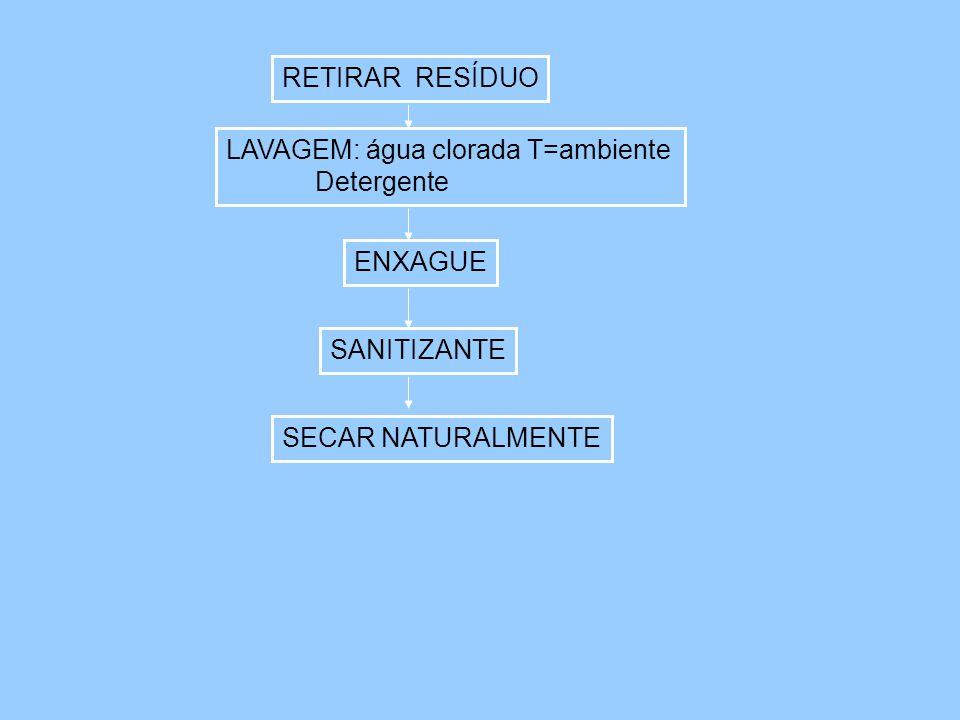RETIRAR RESÍDUO LAVAGEM: água clorada T=ambiente Detergente ENXAGUE SANITIZANTE SECAR NATURALMENTE