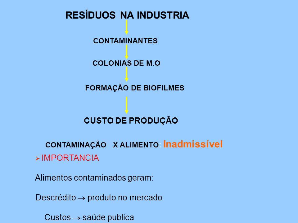 RESÍDUOS NA INDUSTRIA Alimentos contaminados geram: