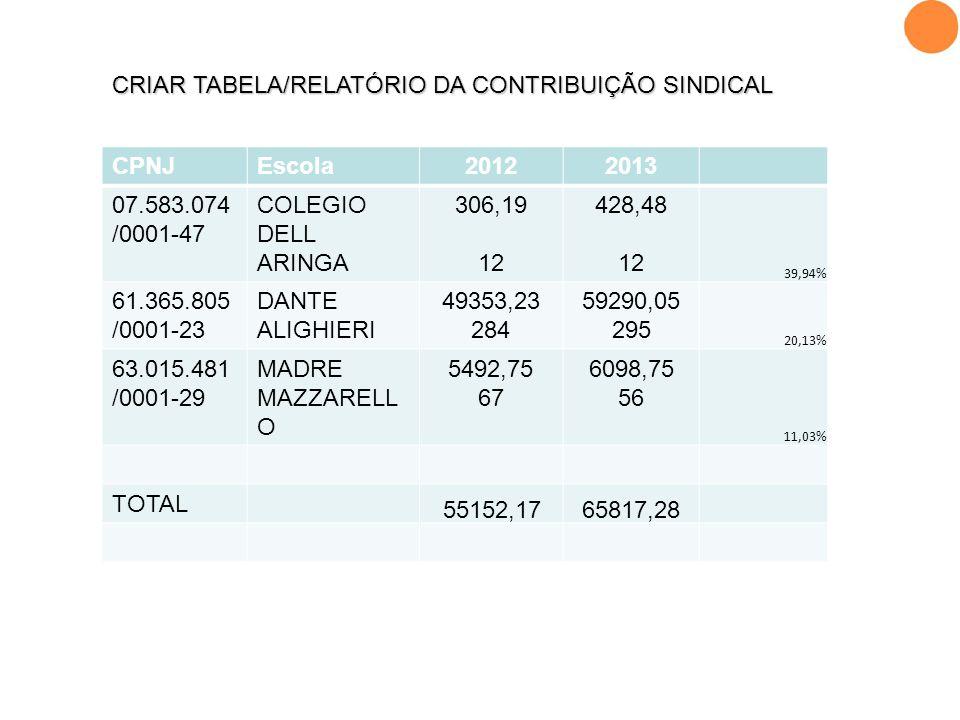 CRIAR TABELA/RELATÓRIO DA CONTRIBUIÇÃO SINDICAL CPNJ Escola 2012 2013