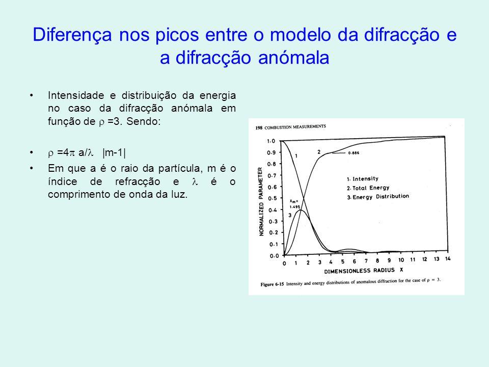 Diferença nos picos entre o modelo da difracção e a difracção anómala