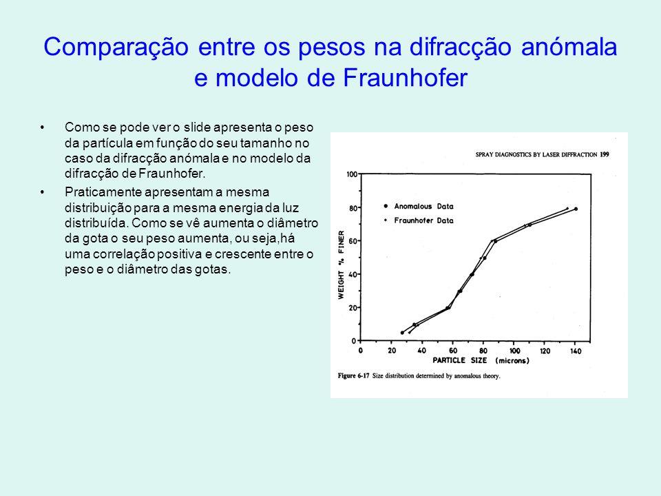 Comparação entre os pesos na difracção anómala e modelo de Fraunhofer