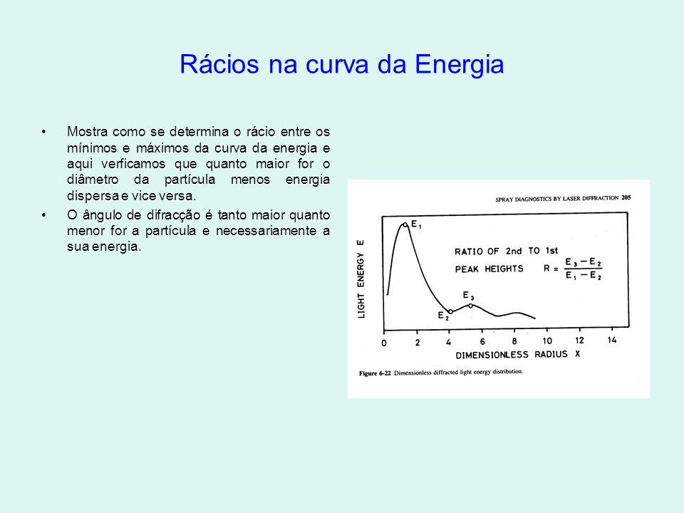 Rácios na curva da Energia