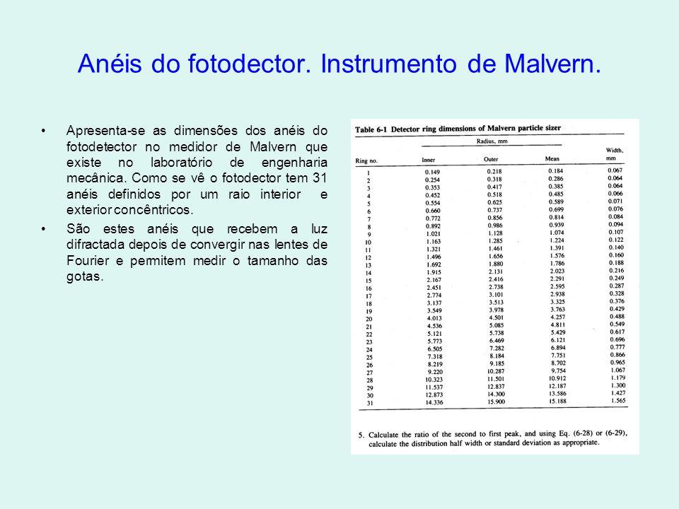 Anéis do fotodector. Instrumento de Malvern.