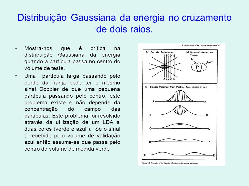 Distribuição Gaussiana da energia no cruzamento de dois raios.