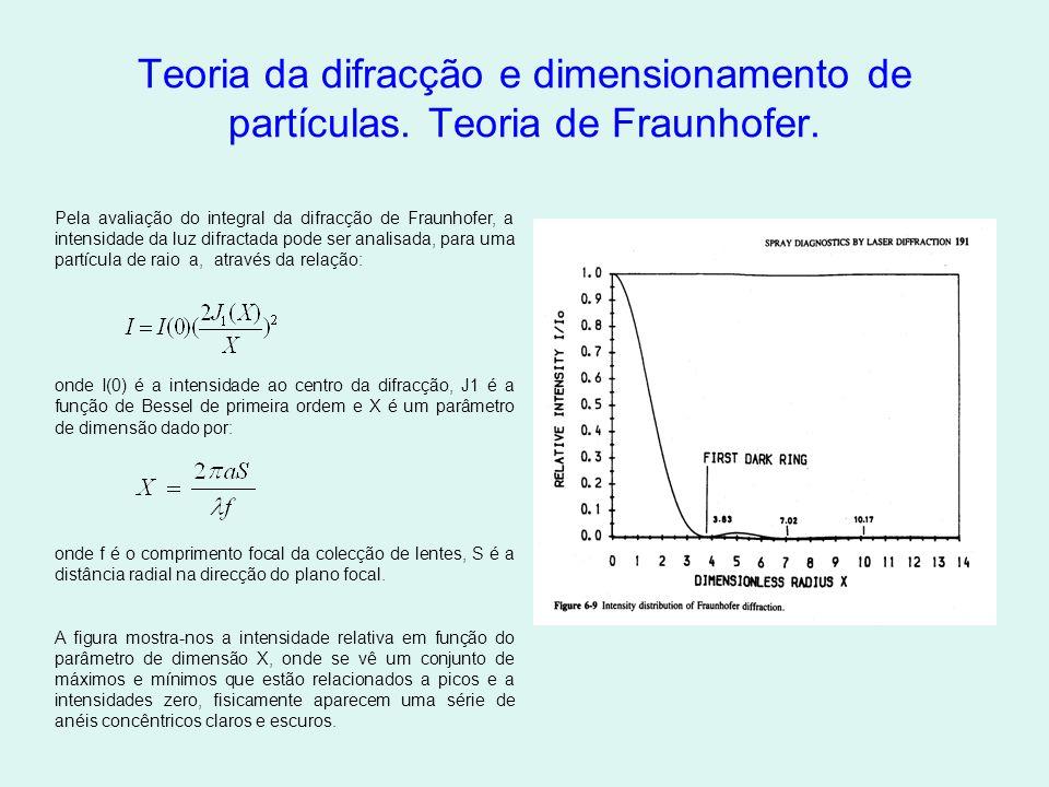 Teoria da difracção e dimensionamento de partículas