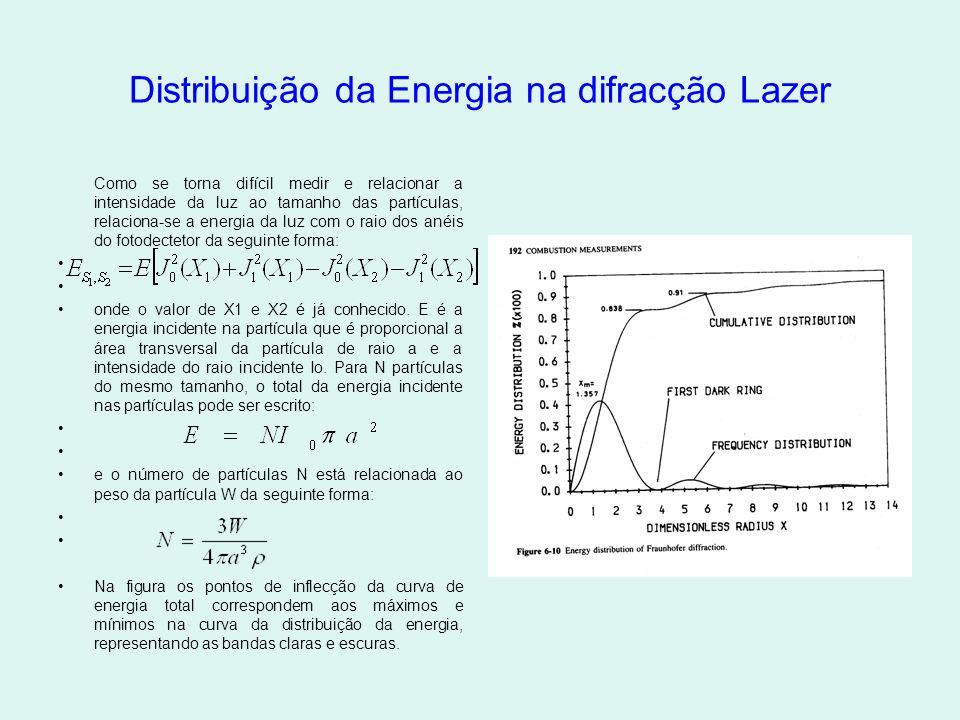 Distribuição da Energia na difracção Lazer