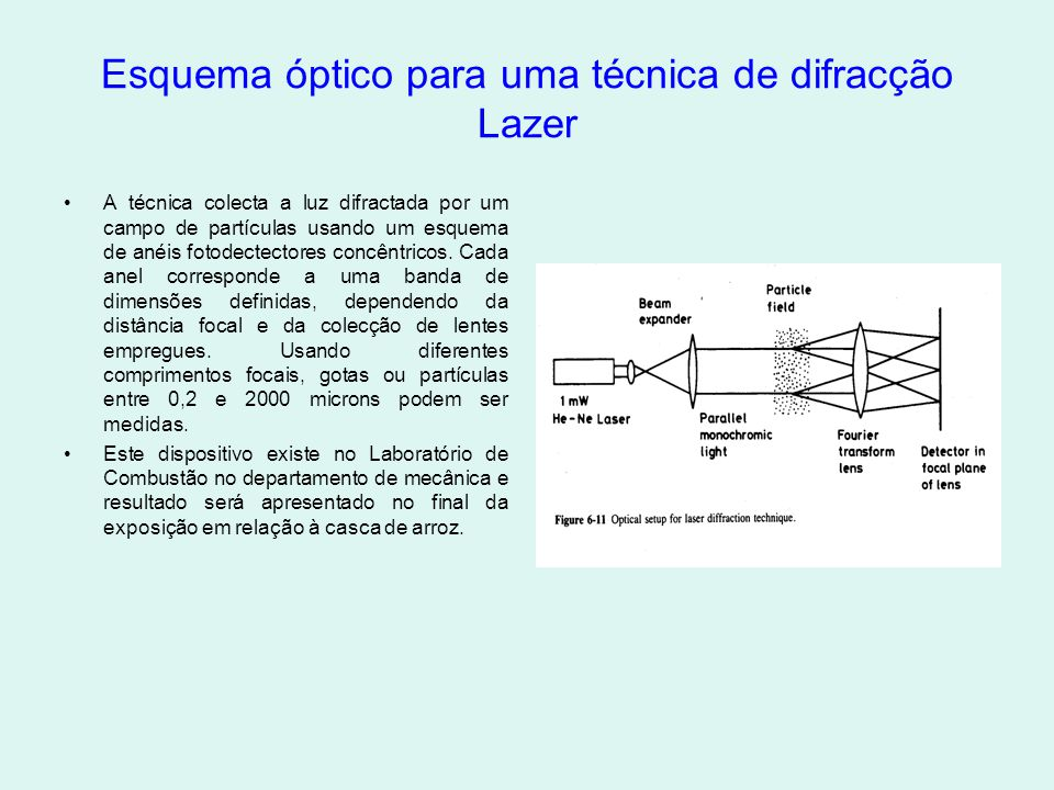 Esquema óptico para uma técnica de difracção Lazer