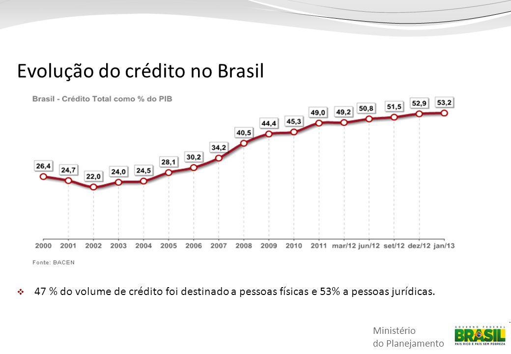 Evolução do crédito no Brasil