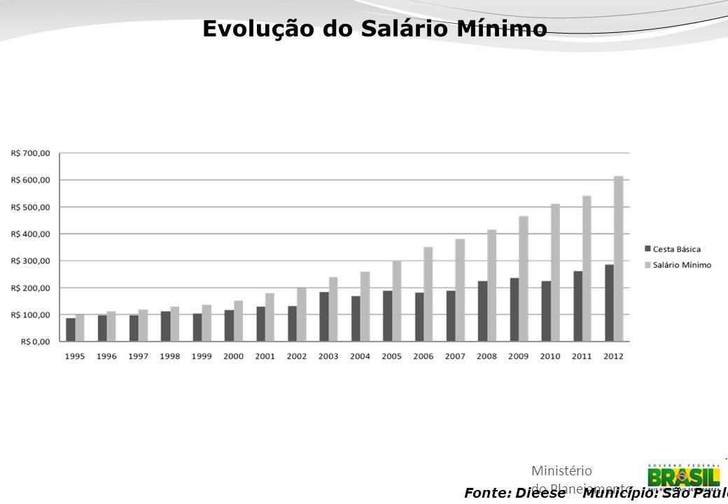 Evolução do Salário Mínimo Fonte: Dieese Município: São Paulo