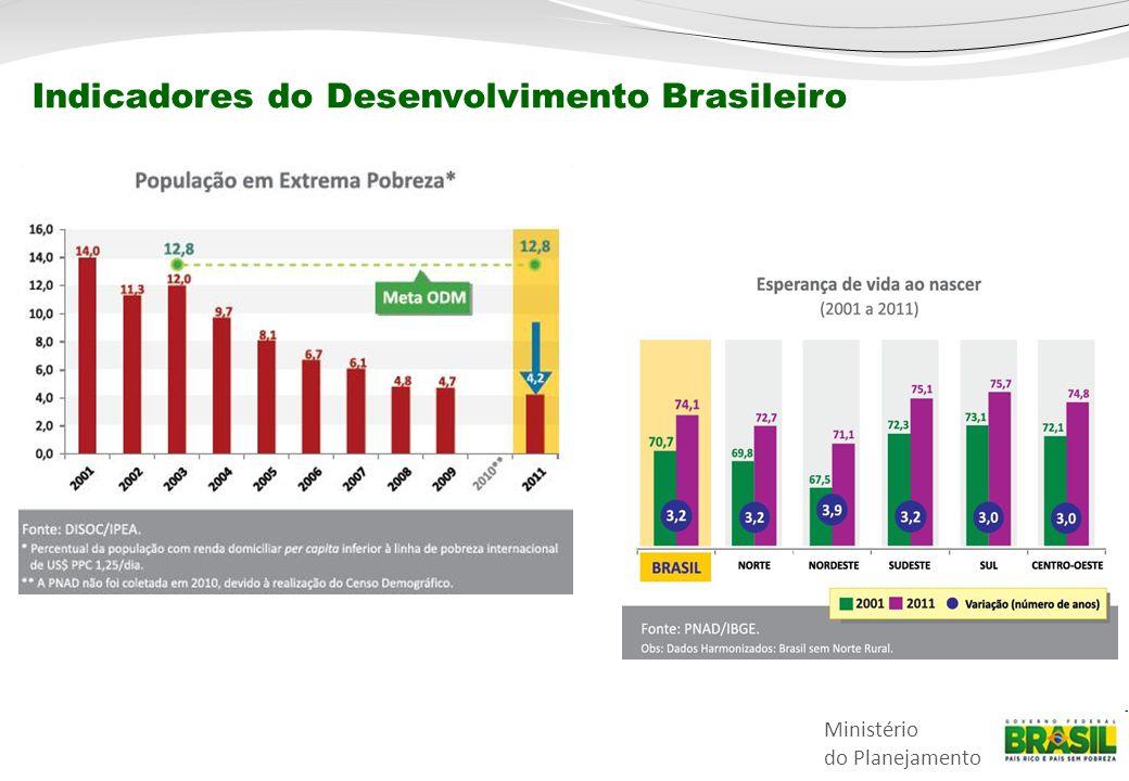 Indicadores do Desenvolvimento Brasileiro