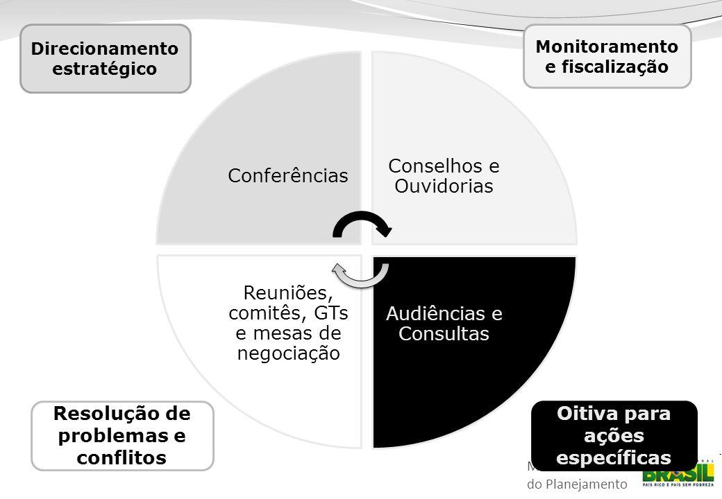 Resolução de problemas e conflitos Oitiva para ações específicas
