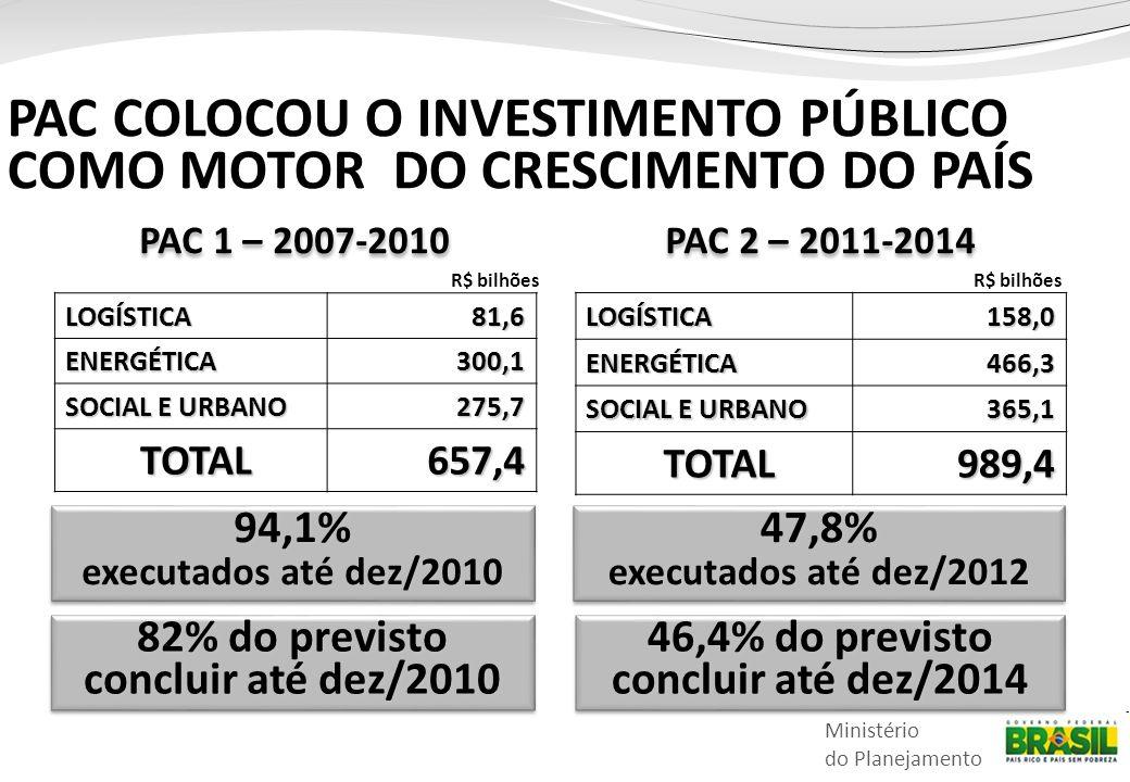 PAC COLOCOU O INVESTIMENTO PÚBLICO COMO MOTOR DO CRESCIMENTO DO PAÍS