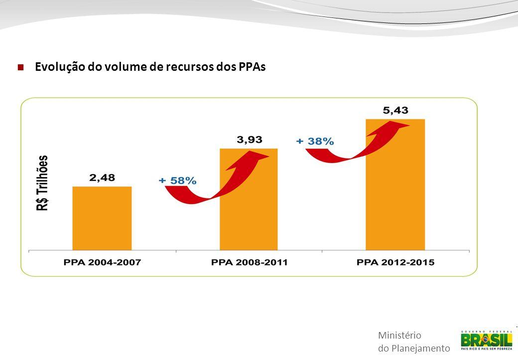 Evolução do volume de recursos dos PPAs