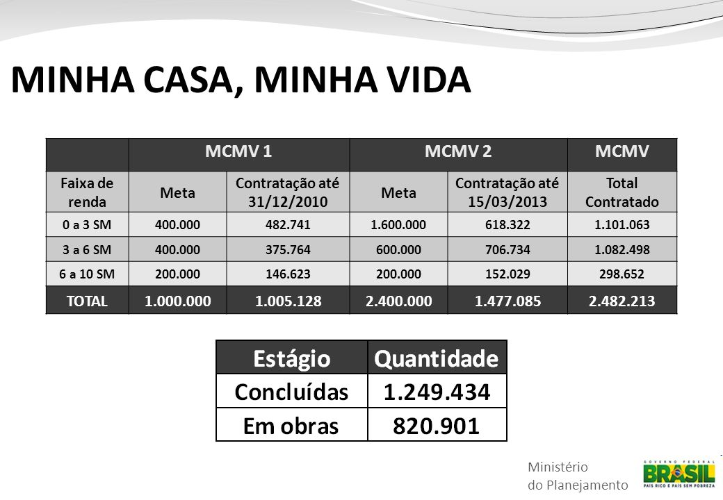 MINHA CASA, MINHA VIDA MCMV 1 MCMV 2 MCMV Faixa de renda Meta