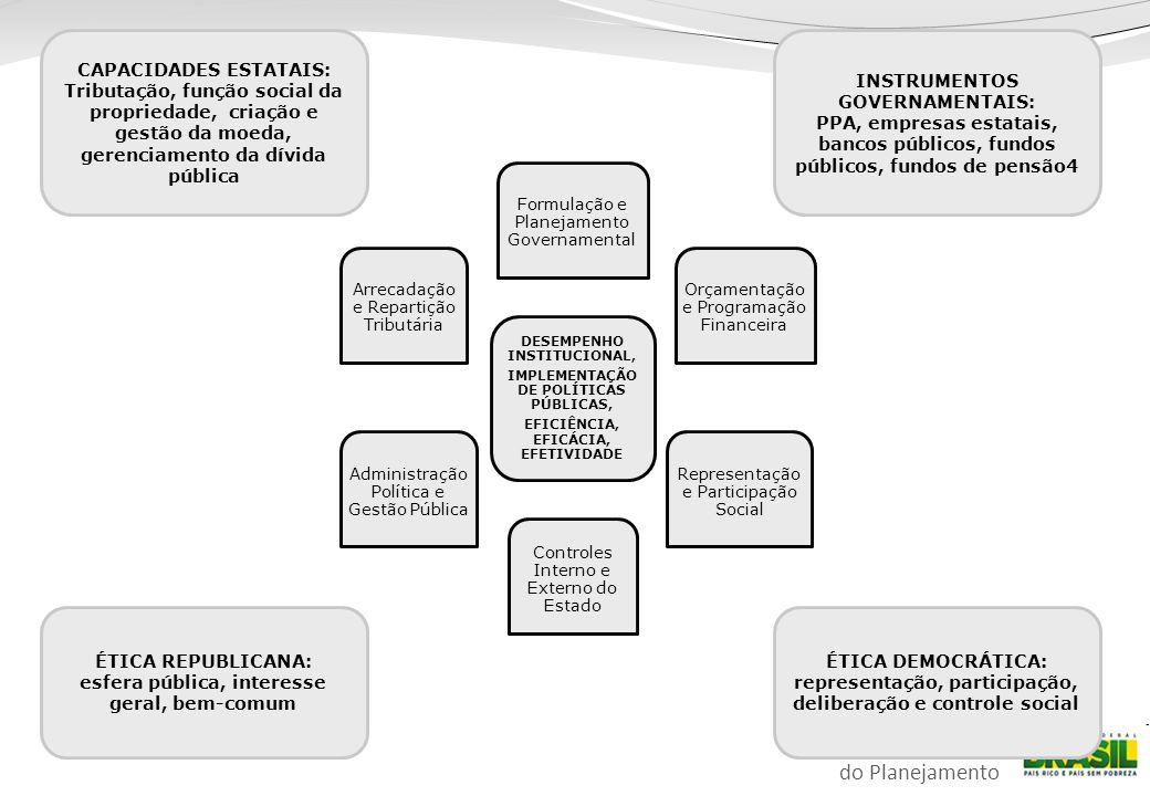 CAPACIDADES ESTATAIS: INSTRUMENTOS GOVERNAMENTAIS: