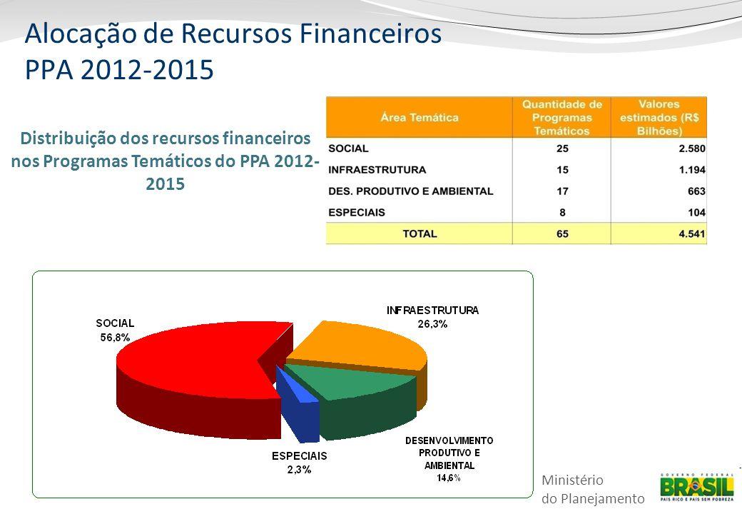 Alocação de Recursos Financeiros PPA 2012-2015