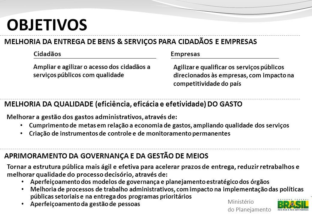 05/10/2012 OBJETIVOS. MELHORIA DA ENTREGA DE BENS & SERVIÇOS PARA CIDADÃOS E EMPRESAS. Cidadãos. Empresas.