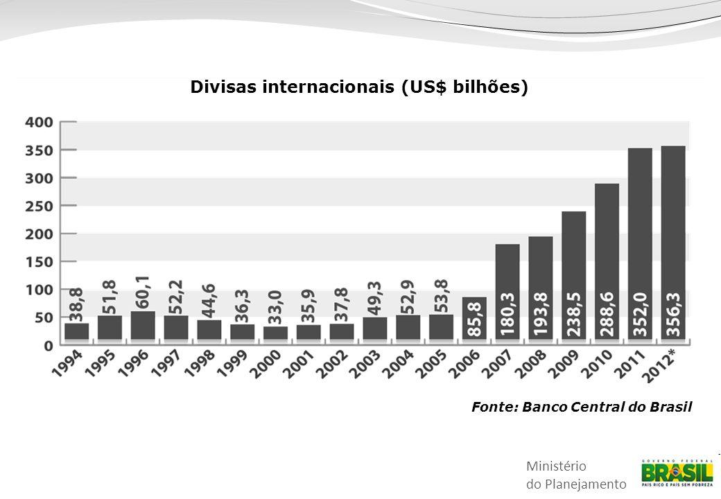 Divisas internacionais (US$ bilhões) Fonte: Banco Central do Brasil