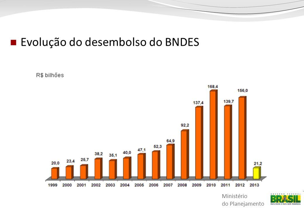 Evolução do desembolso do BNDES