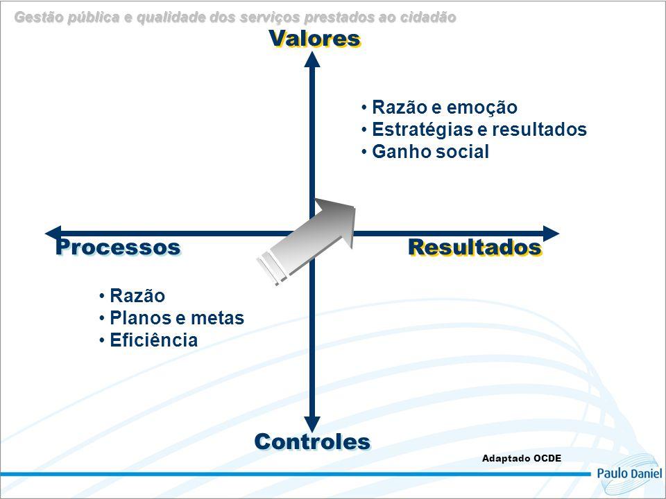 Valores Resultados Controles Processos Razão e emoção