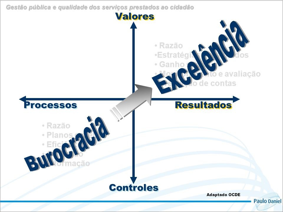 Excelência Burocracia Valores Resultados Controles Processos
