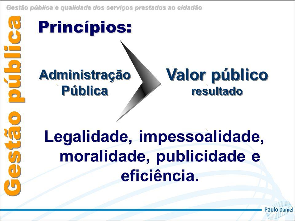Gestão pública Princípios: Valor público