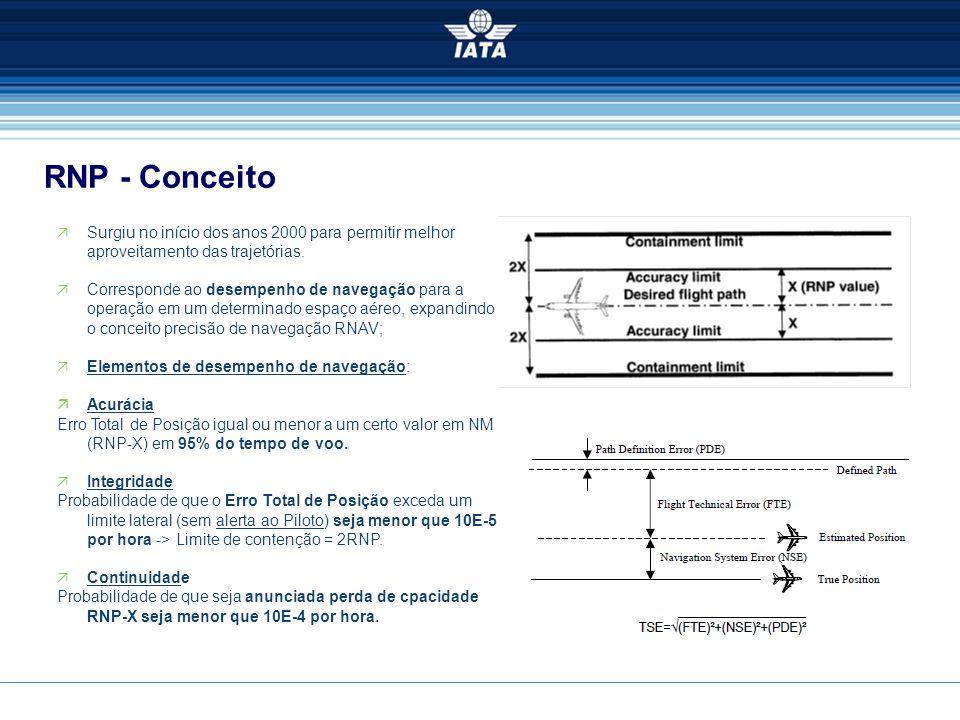RNP - Conceito. Surgiu no início dos anos 2000 para permitir melhor aproveitamento das trajetórias.