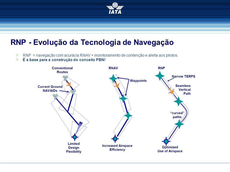 RNP - Evolução da Tecnologia de Navegação