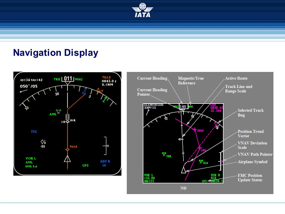 Navigation Display