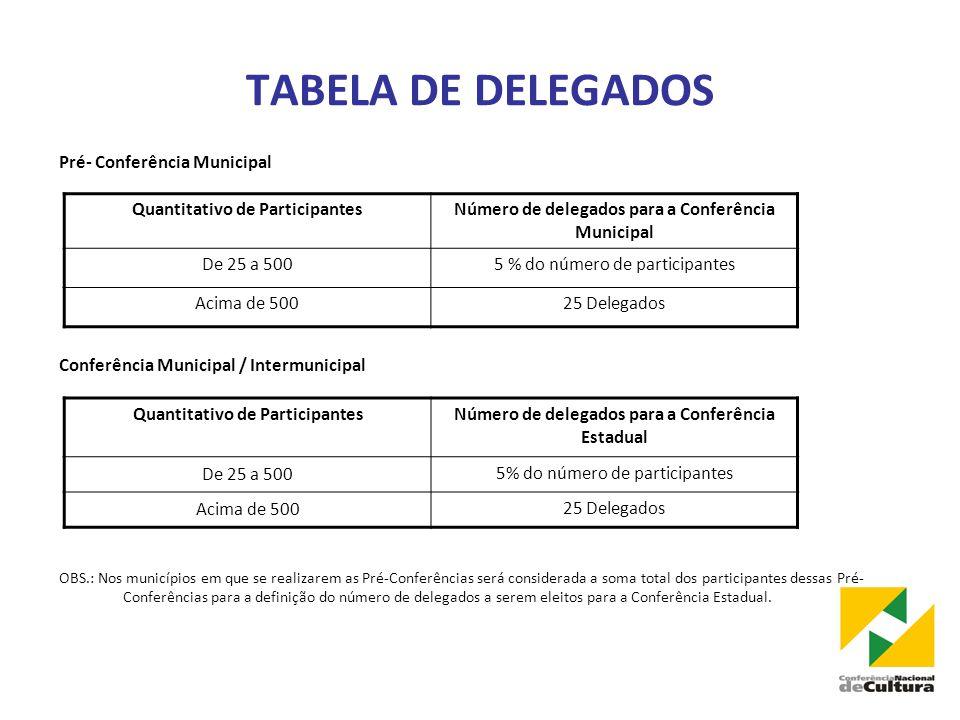 TABELA DE DELEGADOS Pré- Conferência Municipal
