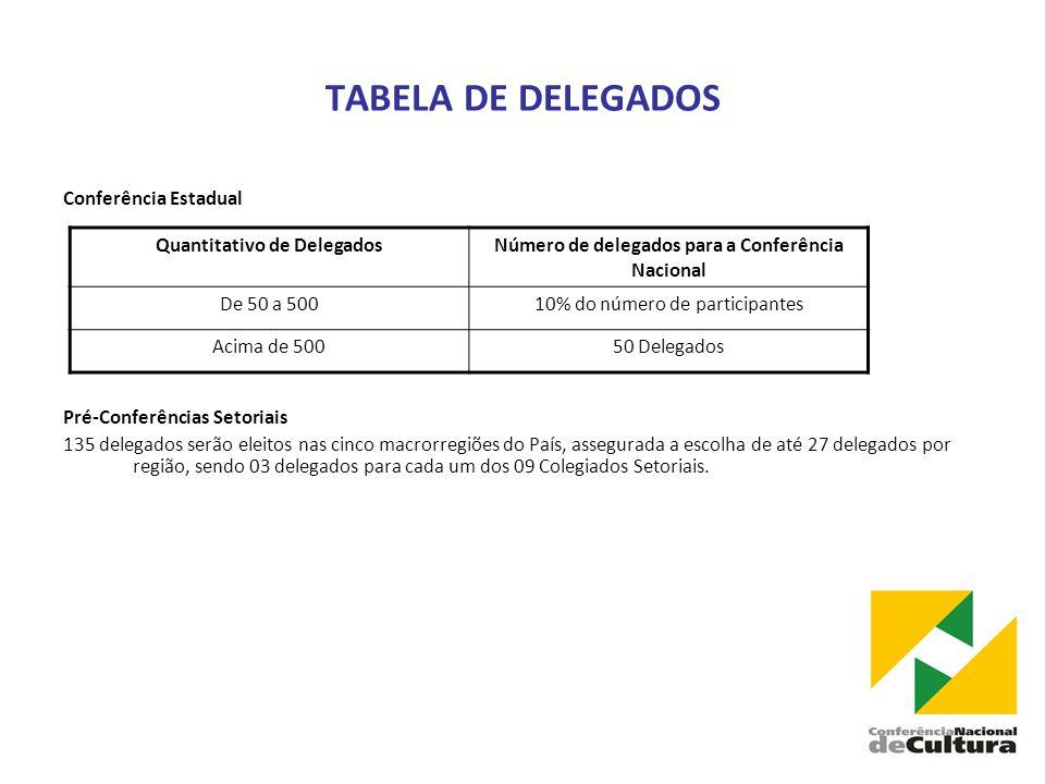TABELA DE DELEGADOS Conferência Estadual Pré-Conferências Setoriais