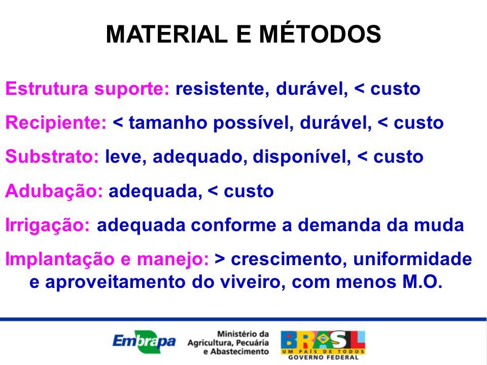 MATERIAL E MÉTODOS Estrutura suporte: resistente, durável, < custo