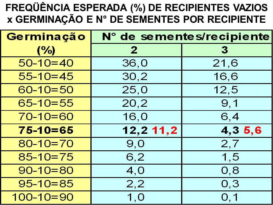 FREQÜÊNCIA ESPERADA (%) DE RECIPIENTES VAZIOS x GERMINAÇÃO E N° DE SEMENTES POR RECIPIENTE