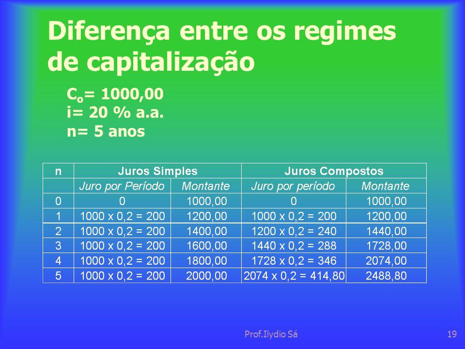 Diferença entre os regimes de capitalização