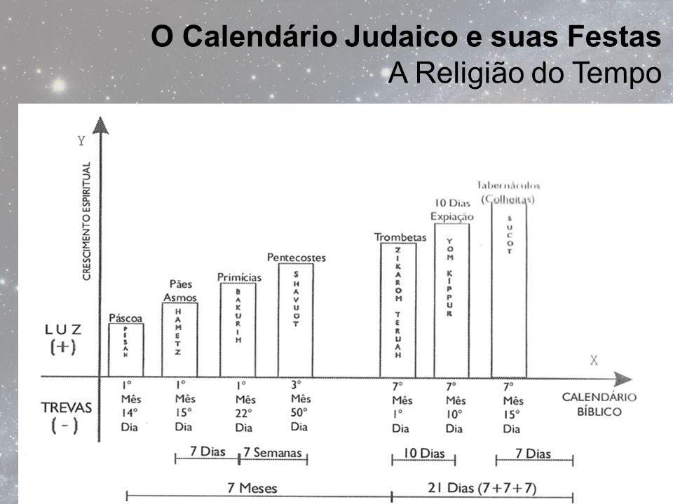 O Calendário Judaico e suas Festas