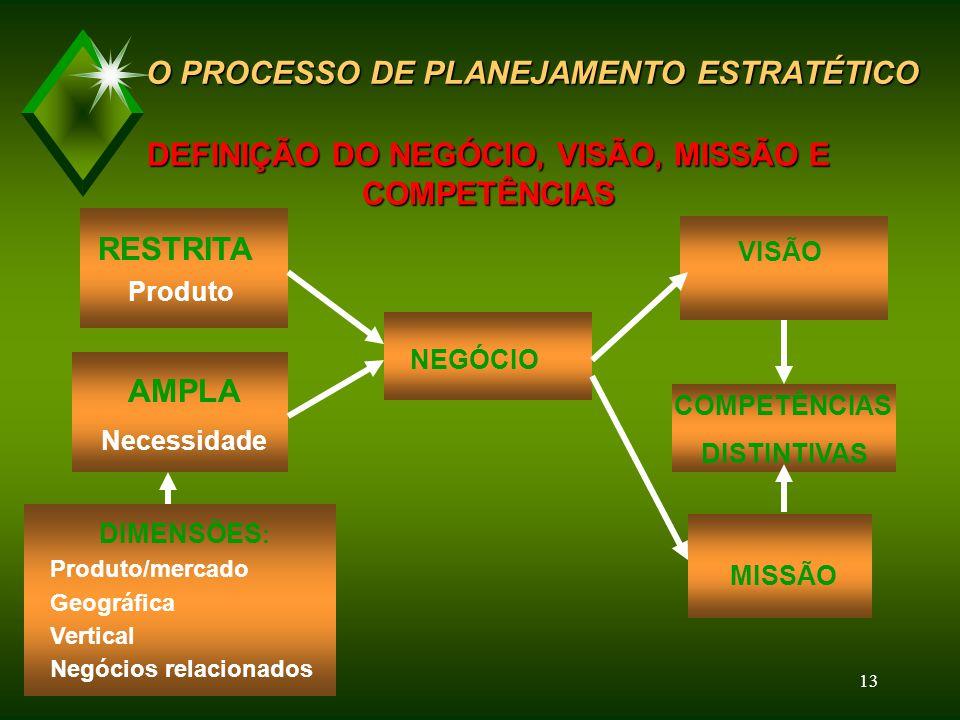 O PROCESSO DE PLANEJAMENTO ESTRATÉTICO