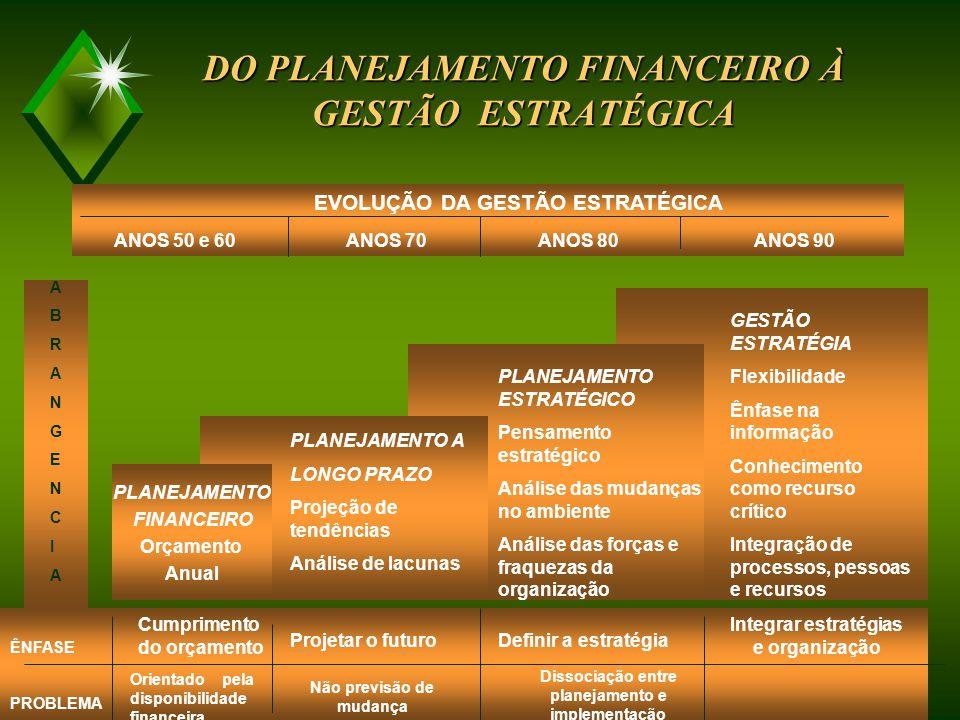DO PLANEJAMENTO FINANCEIRO À GESTÃO ESTRATÉGICA