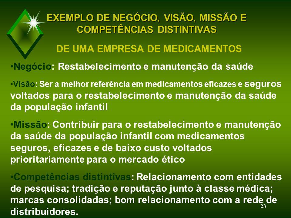 EXEMPLO DE NEGÓCIO, VISÃO, MISSÃO E COMPETÊNCIAS DISTINTIVAS