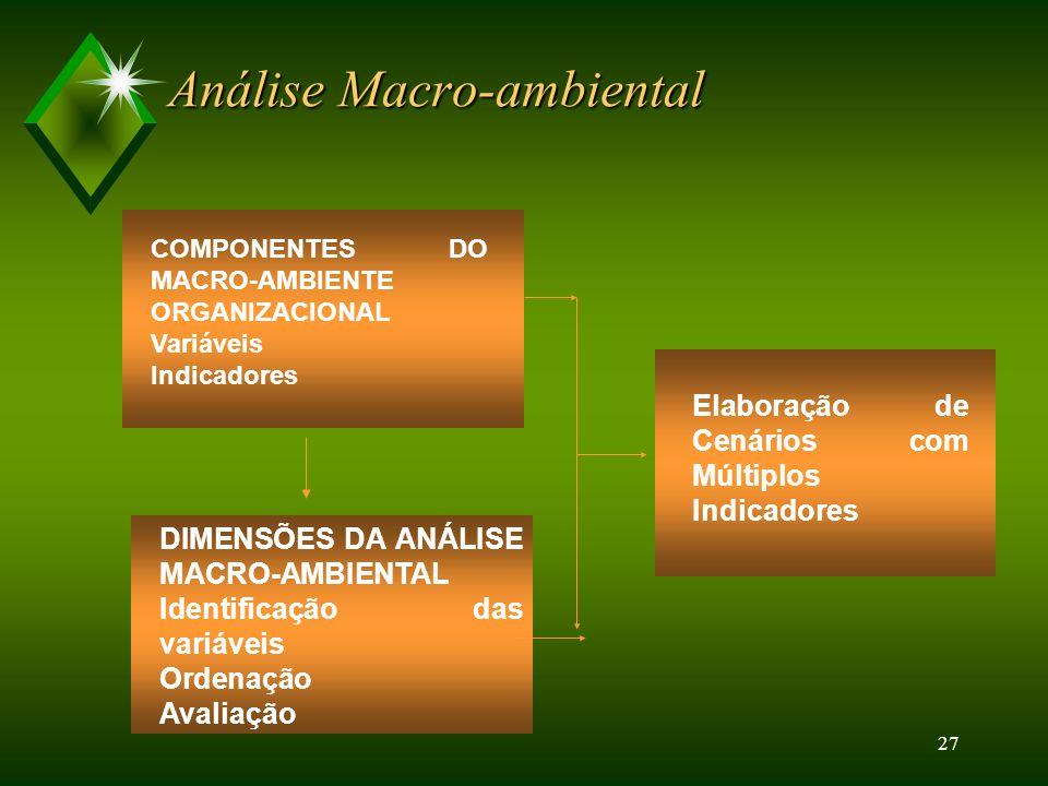 Análise Macro-ambiental