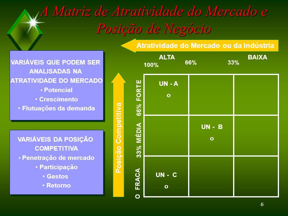 A Matriz de Atratividade do Mercado e Posição de Negócio