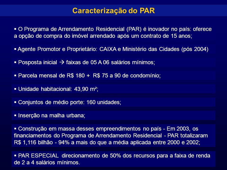 Caracterização do PAR