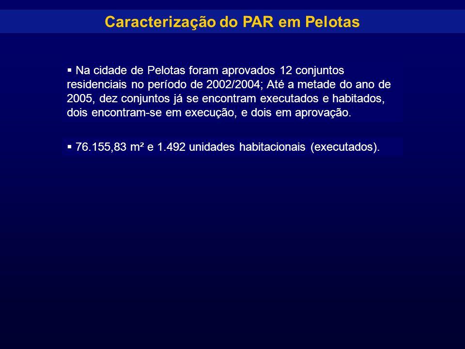 Caracterização do PAR em Pelotas