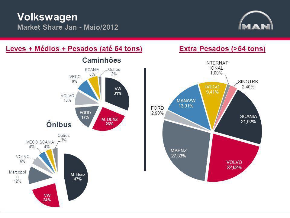 Volkswagen Market Share Jan - Maio/2012