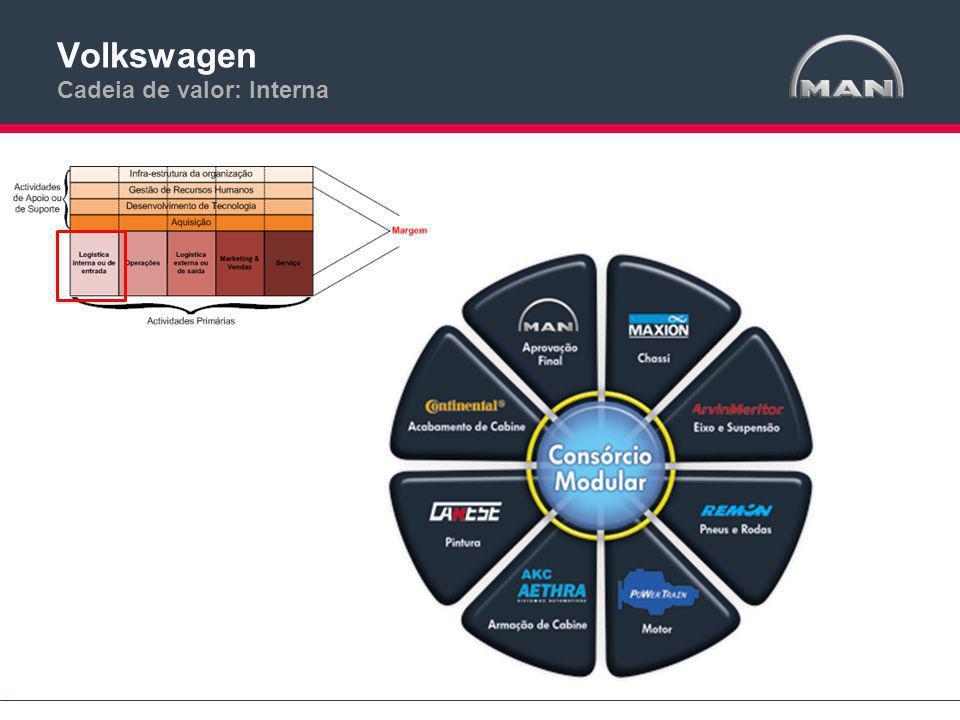 Volkswagen Cadeia de valor: Interna